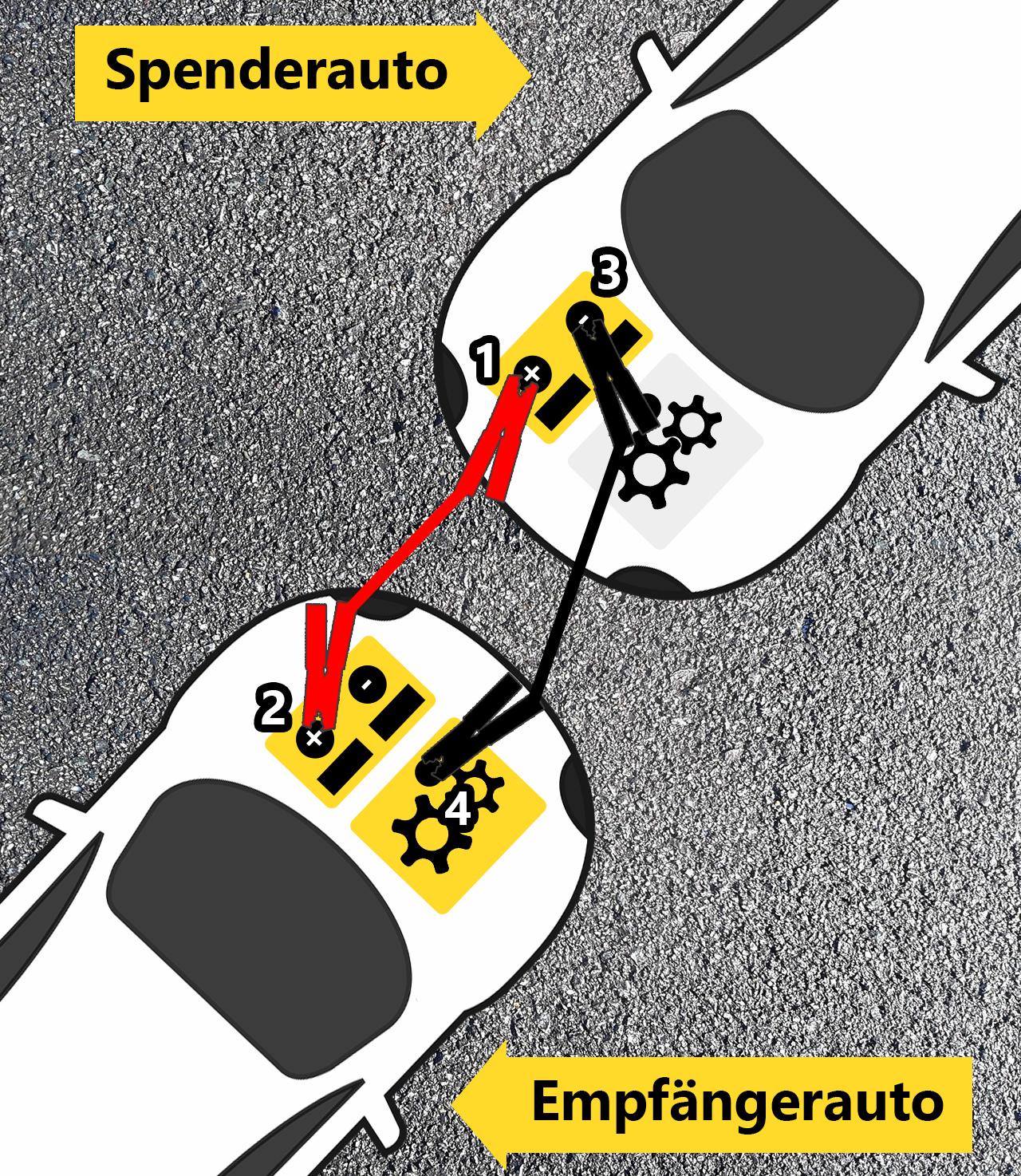 Schaubild Autobatterie überbrücken